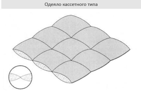 Одеяло кассетного типа