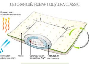 Детская подушка Onsilk Classic Baby 40*60 (низкая) CottonNew.ru